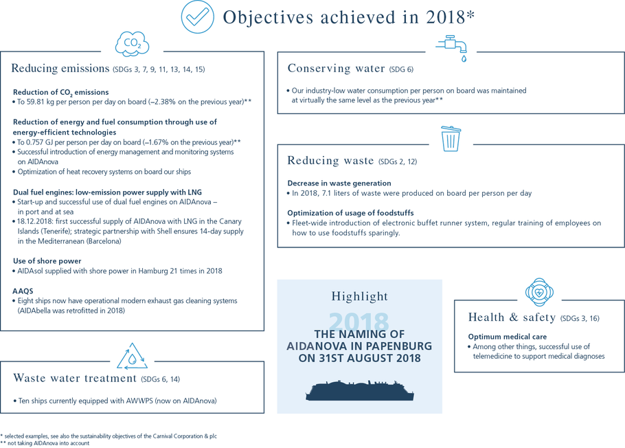 Objectives achieved in 2018