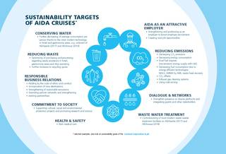 Sustainability - a process of comprehensive quality