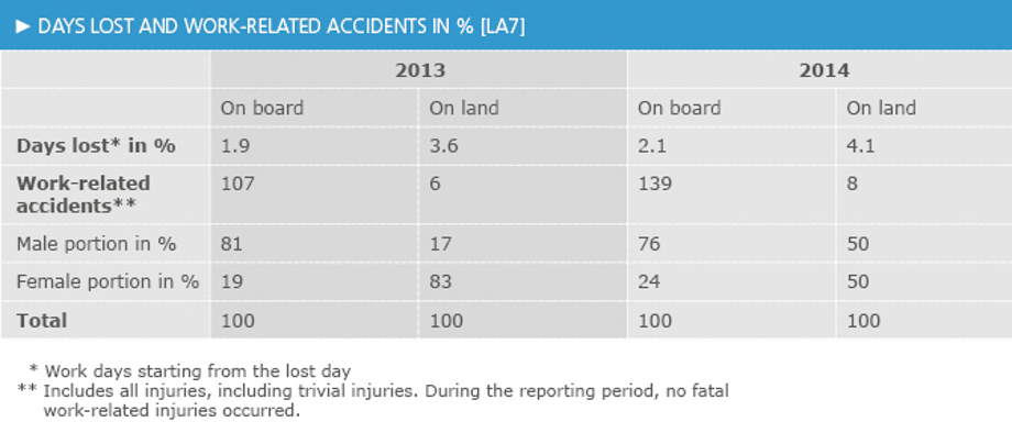Occupational accidents ands days in % [LA7]