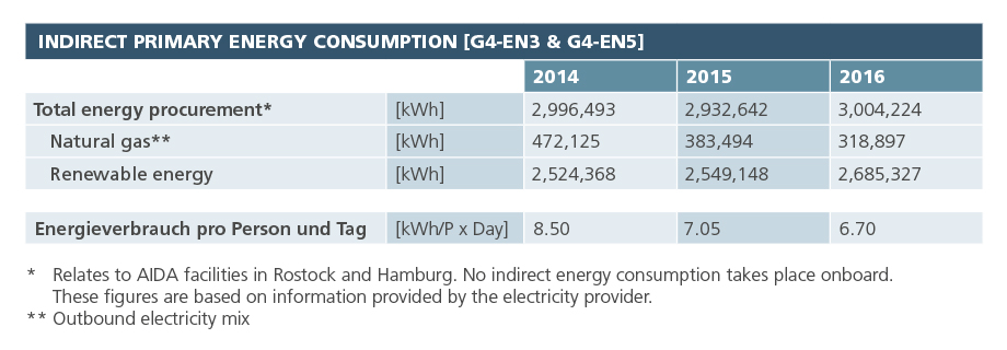 Indirect primary energy consumption [EN4]